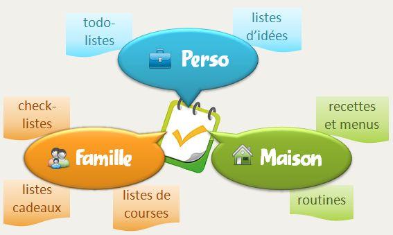 Perso, famille et maison : todo-listes, listes d'idées, check-listes, listes cadeaux, listes de courses, recettes et menus, routines